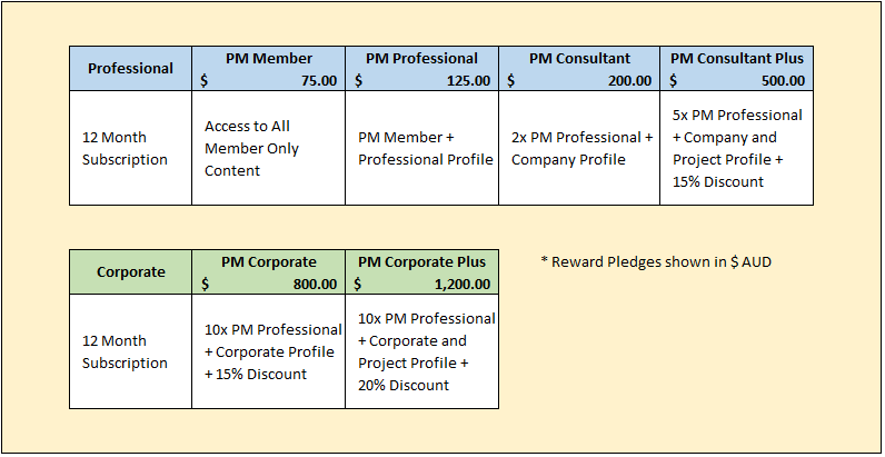 PM-Now Membership Pricing