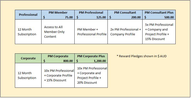 PM-Now Membership Pricing